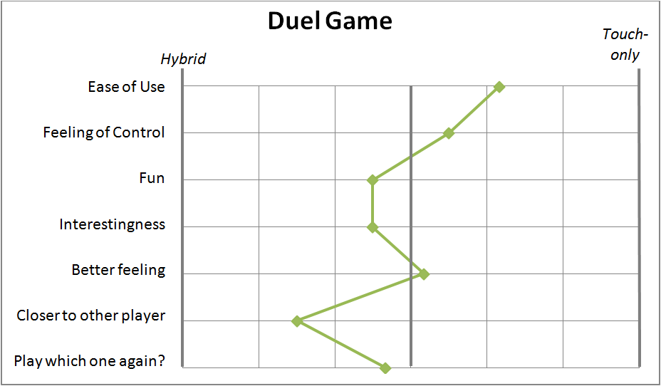 duel_results