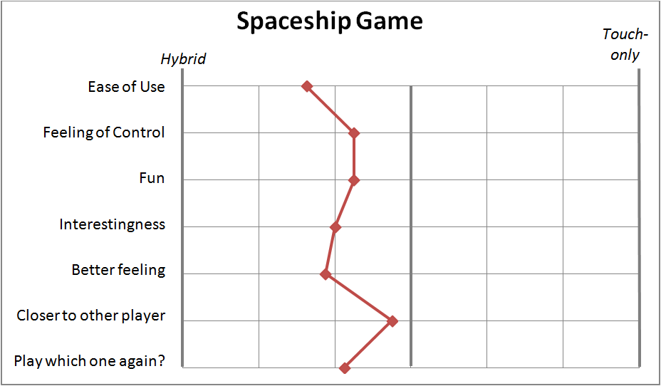 spaceship_results